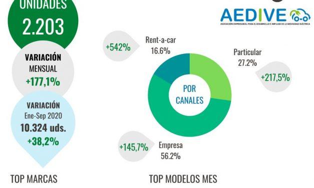 La movilidad eléctrica en España continúa su tendencia alcista.