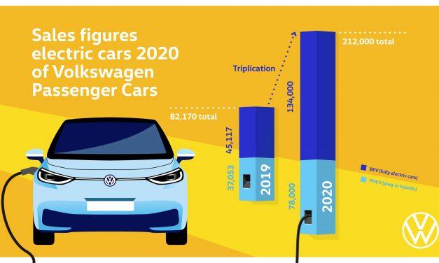Volkswagen triplica las entregas de vehículos totalmente eléctricos.