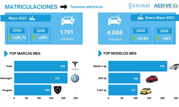 Las matriculaciones de vehículos eléctricos puros  acumulan una subida del 58% frente al último dato antes de la crisis sanitaria